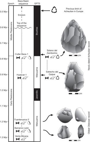 Cronología de los lugares del Paleolítico Temprano hallados en el sur de la Península Ibérica. Referenciadas con el uso combinado de magnetocronología y biocronología de las secuencias litoestratigráficas.  Crédito: Nature