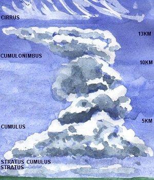 El Arte de las Nubes