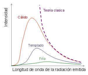 Radiación de cuerpo negro para diferentes temperaturas. El gráfico también muestra el modelo clásico de Raleygh y Jeans que precedió a la ley cuántica de Planck (Tomado e Wikimedia Commons)