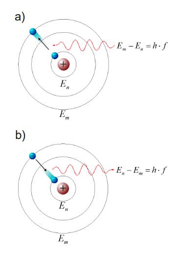 Absorción y emisión de fotones por un átomo.