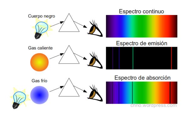 Los átomos y moléculas dejan su huella dactilar en los espectros electromagnéticos.
