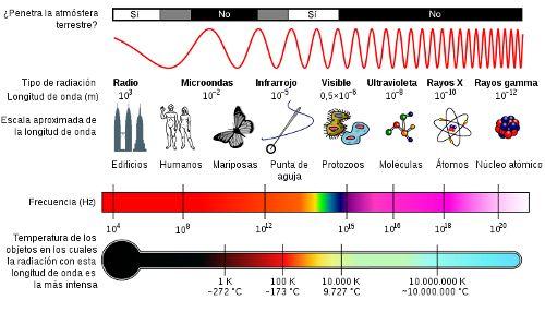 Espectro electromagnético indicando frecuencia, longitud de onda y capacidad para atravesar la atmósfera terrestre.