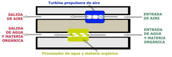Esquema 2 de Peláez (corte longitudinal de la máquina)