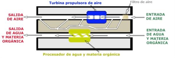 Esquema 3 de Peláez (corte longitudinal de la máquina)