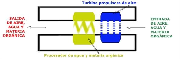 Esquema 2 de Ortigosa (corte longitudinal de la máquina)