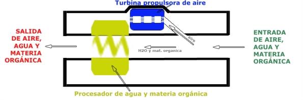 Esquema 3 de Ortigosa (corte longitudinal de la máquina)