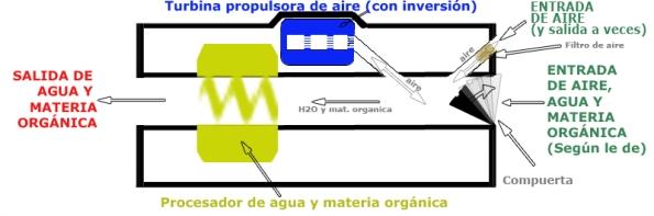 Esquema 4 de Ortigosa (corte longitudinal de la máquina)