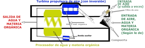 Esquema 5 de Ortigosa (corte longitudinal de la máquina)