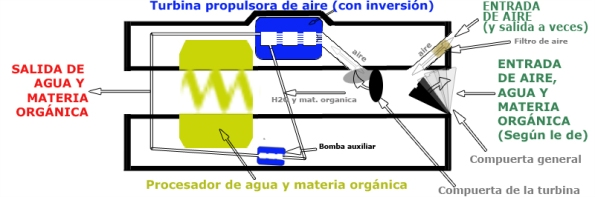 Prototipo de Ortigosa, fase 6 (corte longitudinal de la máquina)