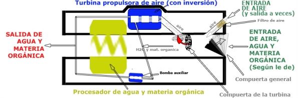 Prototipo de Ortigosa, fase 7 (corte longitudinal de la máquina)