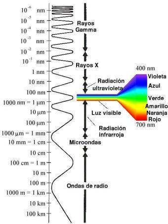 Resultado de imagen de la luz es una forma de radiación electromagnética a la que el ojo humano es sensible