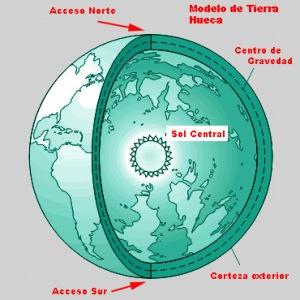 """Una visión """"alternativa"""" de la estrucutra de la Tierra"""