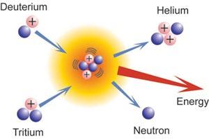 Reacción de fusión