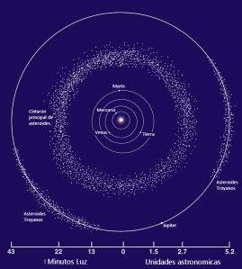 Esquema del cinturón de asteroides (Créditos: NASA)