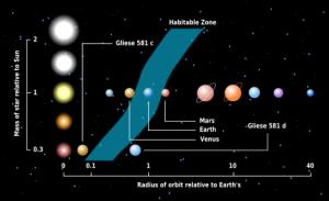Zona de habitabilidad en el Sistema Solar