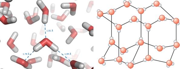 Moléculas de agua en estado líquido (izquierda) y sólido (derecha)