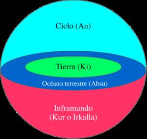 Representación gráfica de la cosmología sumeria