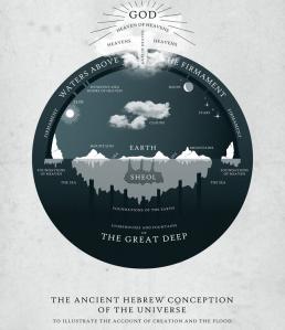 Crítica a «44 Hechos científicos corroborados por la Biblia» (IV )