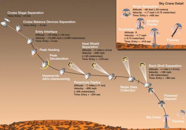 Perfil de los eventos de entrada, descenso y aterrizaje, para un caso típico. El calendario exacto será determinado por las condiciones atmosféricas del día