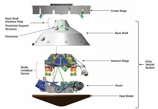 Sistema de vuelo del Mars Science Laboratory (desplegado)