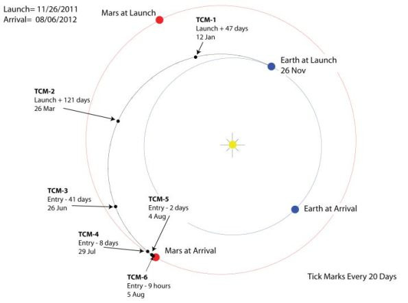 Vista esquemática del viaje de la Mars Science Laboratory desde la Tierra hasta Marte