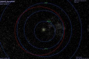 Órbita del asteroide Apofis