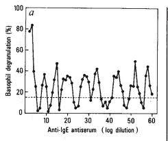 Efecto de la dilución de anti-IgE sobre la desgranulación de basófilos. Fuente: Nature