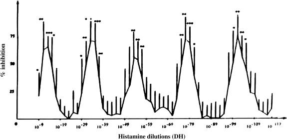 Efecto de altas diluciones de histamina sobre la inhibición de la activación de basófilos. Fuente: Homeopathy.
