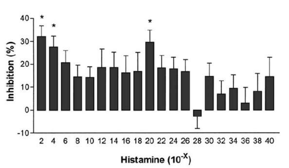 Efecto de la dilución de histamina sobre la inhibición de los basófilos. Fuente: Inflammation Research