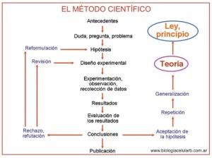 diario de un ateo metodo cientifico ciencia hipotesis teoria cientifica ley