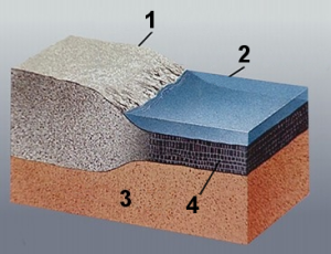 1: Corteza continental. 2: Océano. 3: Manto superior. 4: Corteza oceánica.
