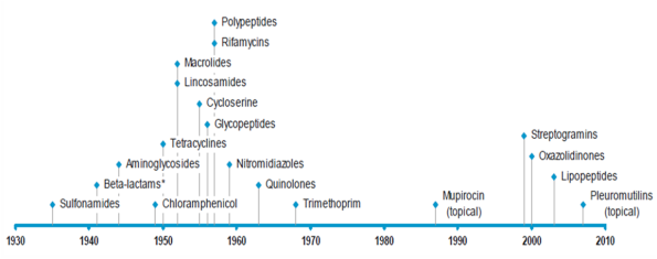 clases antibioticos tipos antimicrobianos desarrollo historico