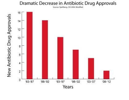 numero de antibioticos aprobados licenciados mundo