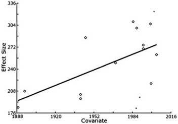 Were the Victorians cleverer than us The decline in general intelligence Figura 1a