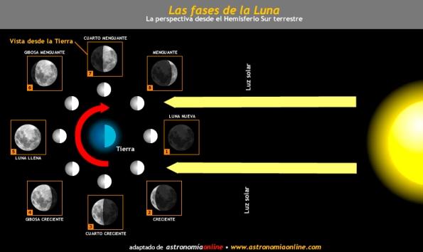 fasesluna
