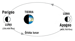 orbita-lunar2