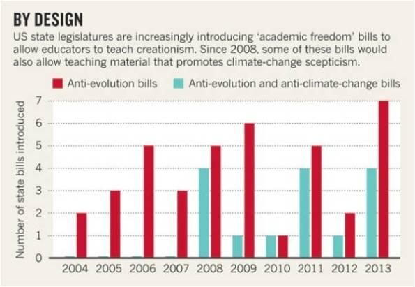 Número de mociones presentadas para intentar que no se enseñe evolución y/o cambio climático en las escuelas