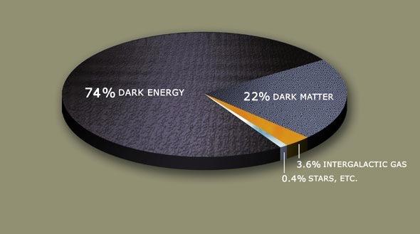 universo materia oscura energia oscula estrellas galaxias