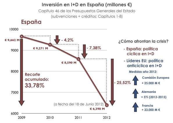 1 recorte I+D investigacion desarrollo España