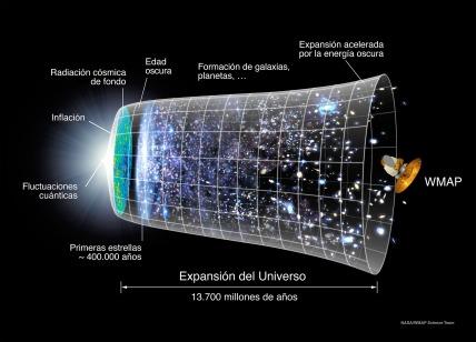 Evolución_Universo_WMAP