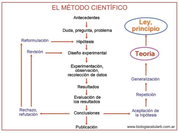 1 metodo cientifico investigacion ciencia experimentacion