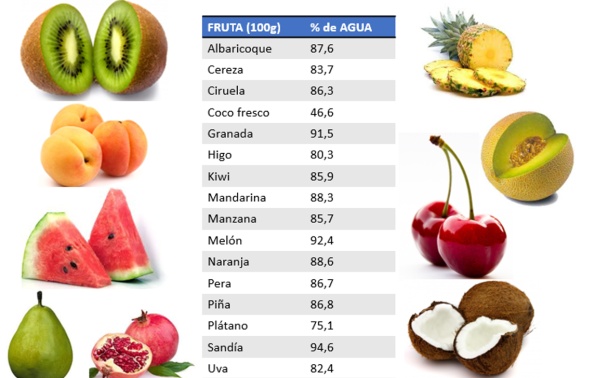 1 frutaagua