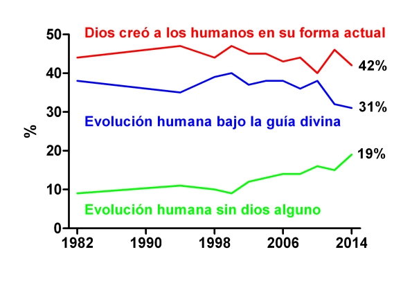 evolucion creacionismo Gallup EEUU