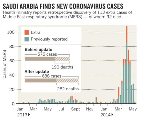 mers arabia saudi nuevos casos