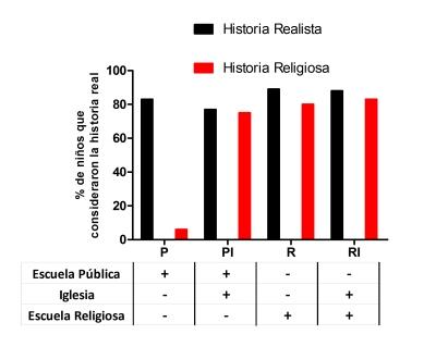estudio influencia religion en niños 1