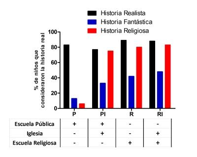 estudio influencia religion niños 2