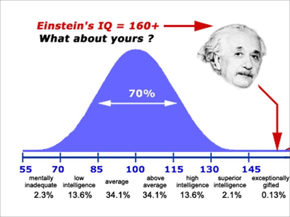 Resultado de imagem para curva de gauss inteligencia