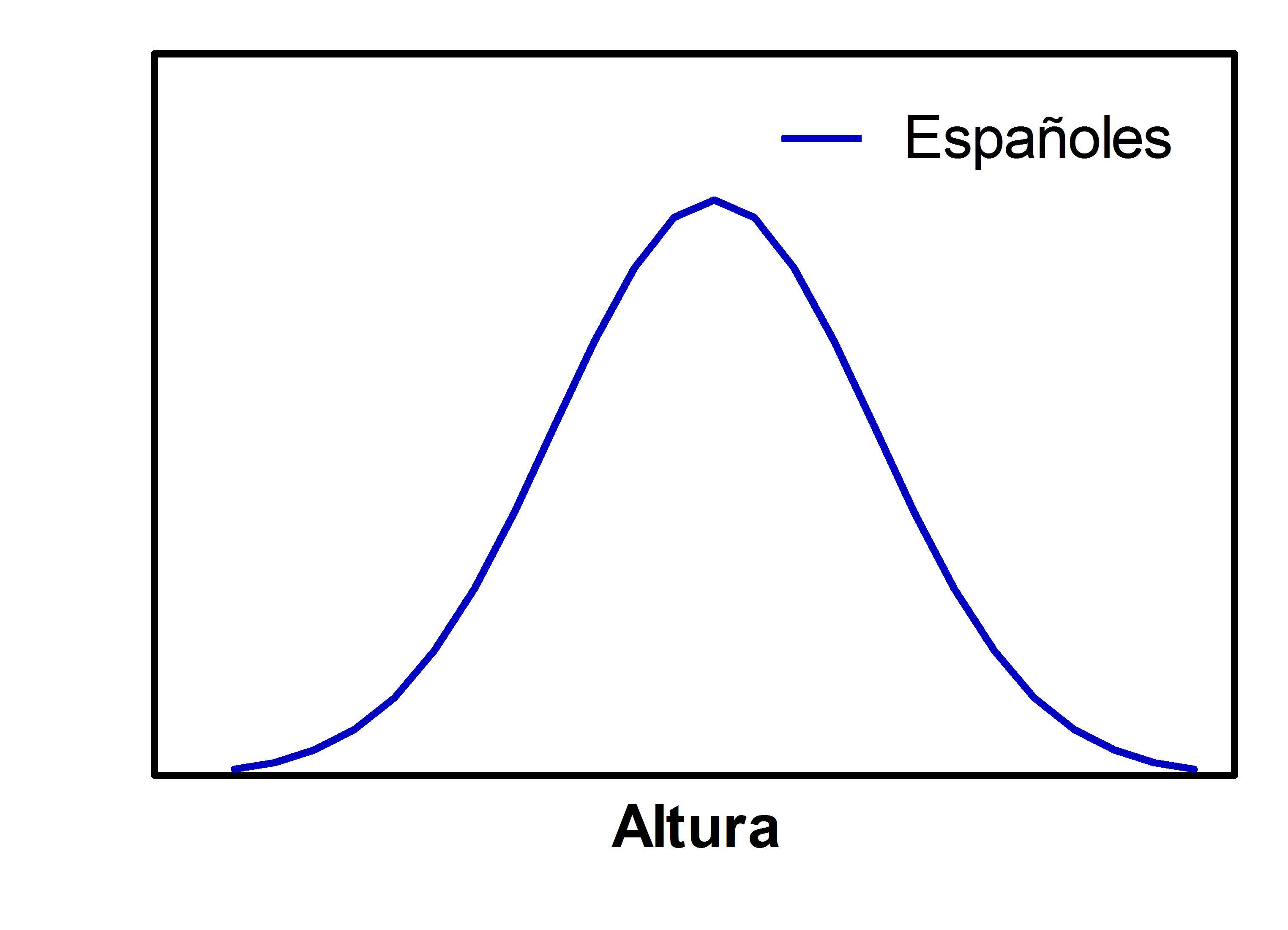 Comprendiendo el significado de la campana de Gauss en las ciencias ...