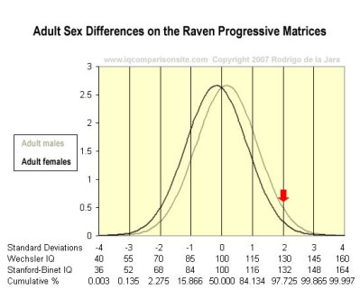 Sex differences Adult Raven Mensa Cutoff