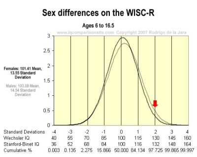 Sex differences on the WISC